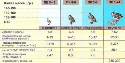 таблица расхода корма