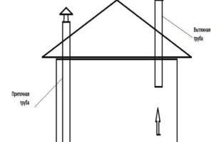 Схема устройства вентиляции в курятнике