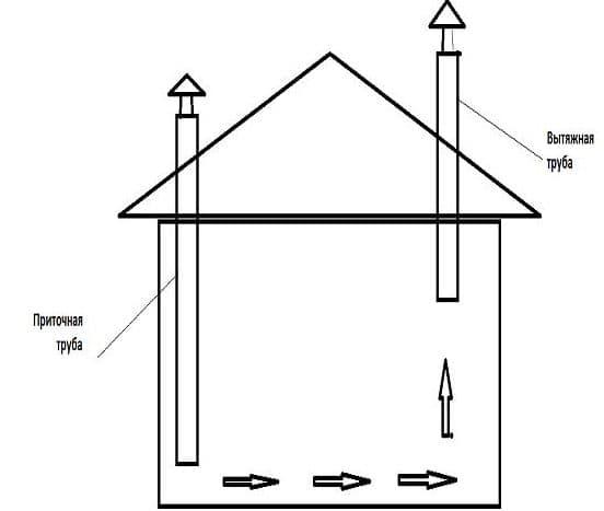 Как сделать систему вентиляции в курятнике