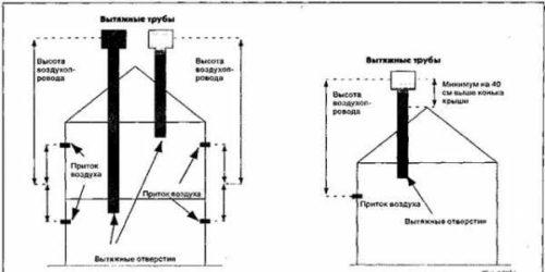 Приточно-вытяжная вентиляция в курятнике